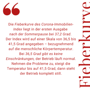 Immobilien Index Initiative MicroLiving